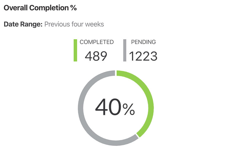 percent-completed-scorecard